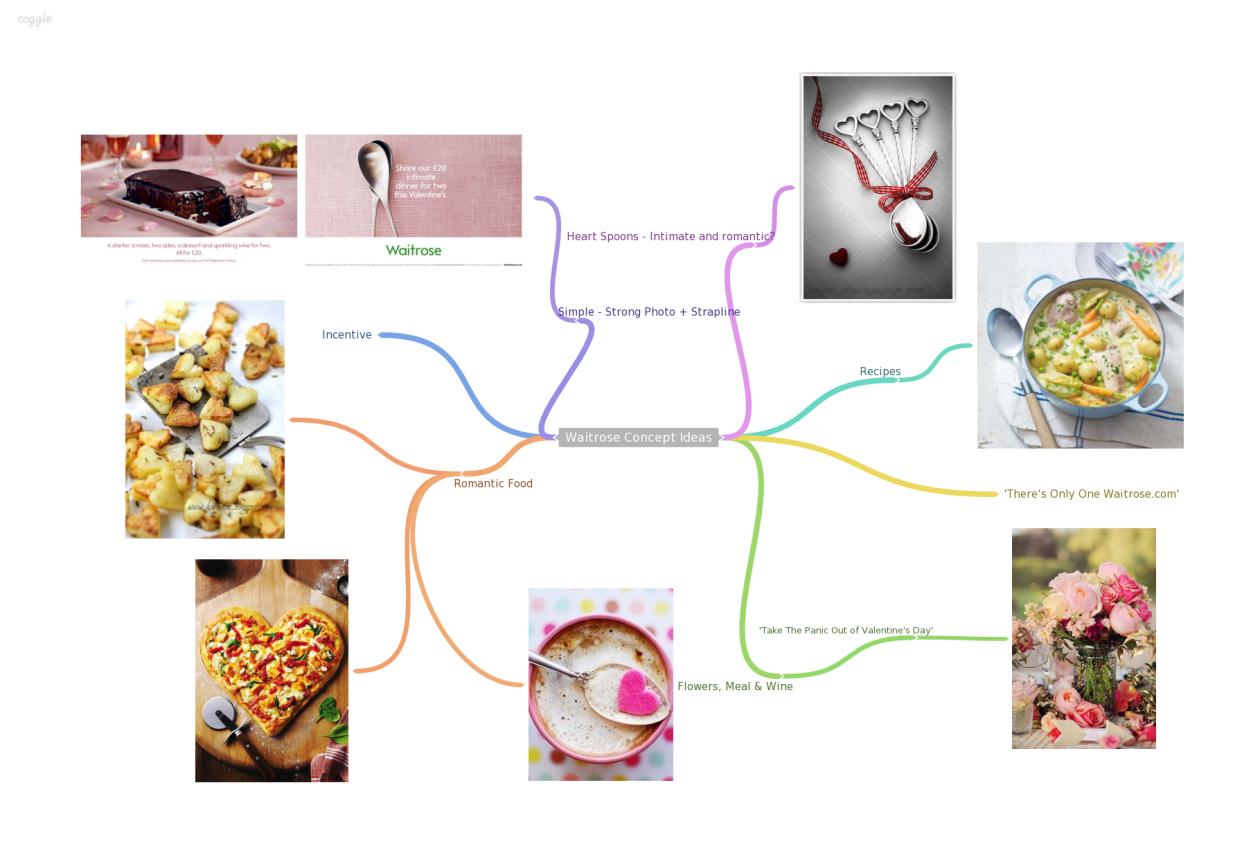 Waitrose Concept Ideas