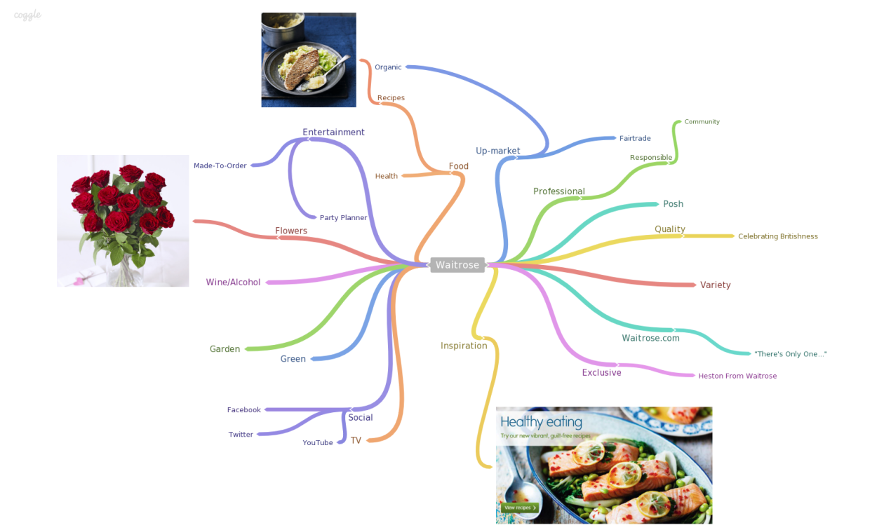 Waitrose-Research